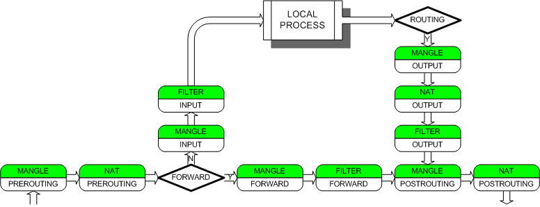 howto iptables: