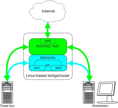 bridge wlan router